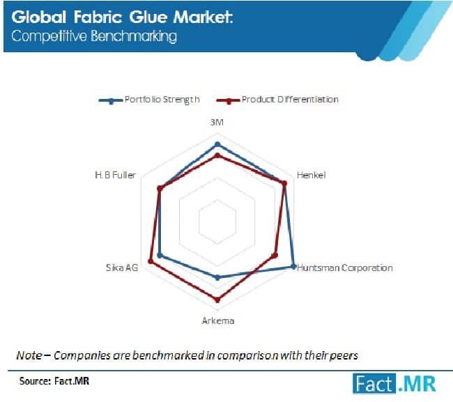 fabric glue market competitive benchmarkinh