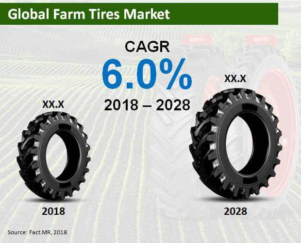 farm tires market