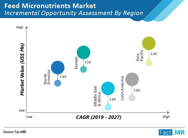 feed micronutrients market 01
