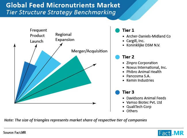 feed micronutrients market 02