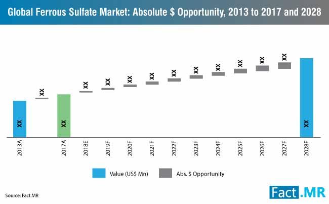ferrous sulfate market 0