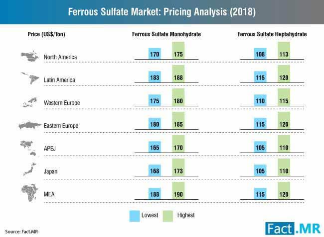 ferrous sulfate market 1