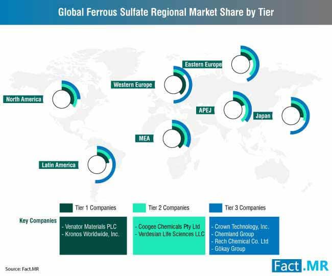 ferrous sulfate market 2