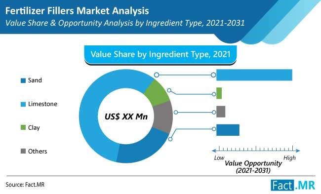 fertilizer fillers market 1
