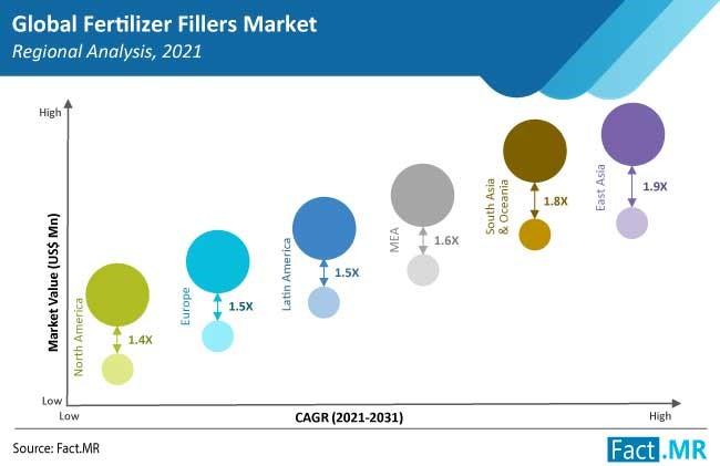 fertilizer fillers market region