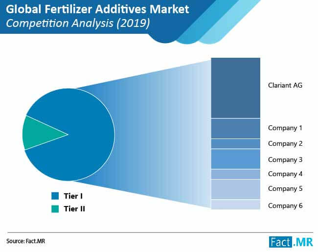 fertilizers additives market competition analysis