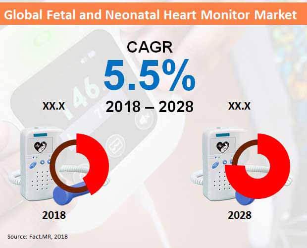 fetal and neonatal heart monitor market