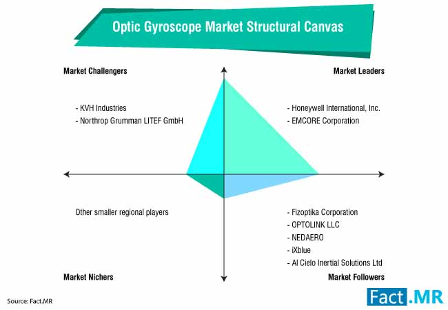fiber optic gyroscope market 1