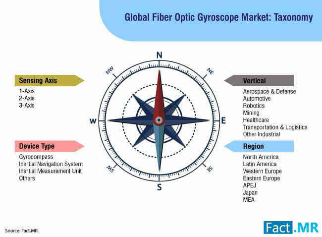 fiber optic gyroscope market 3