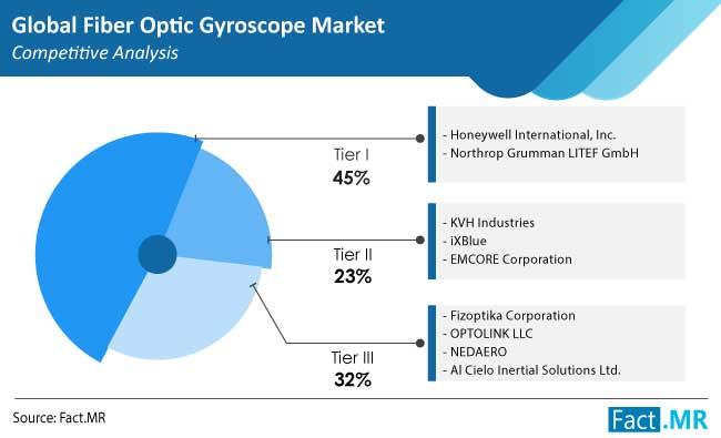 fiber optic gyroscope market competition