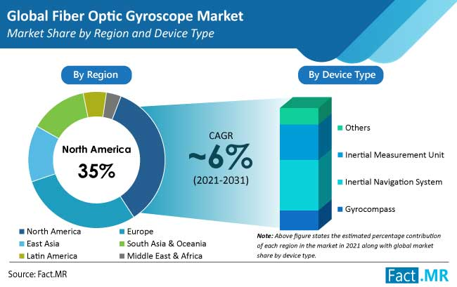 fiber optic gyroscope market region