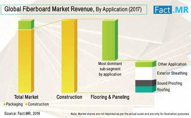 fiberboard market