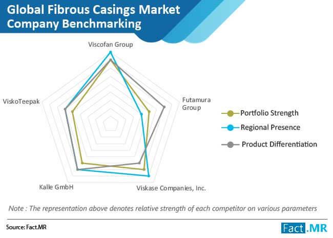 fibrous casings market 03