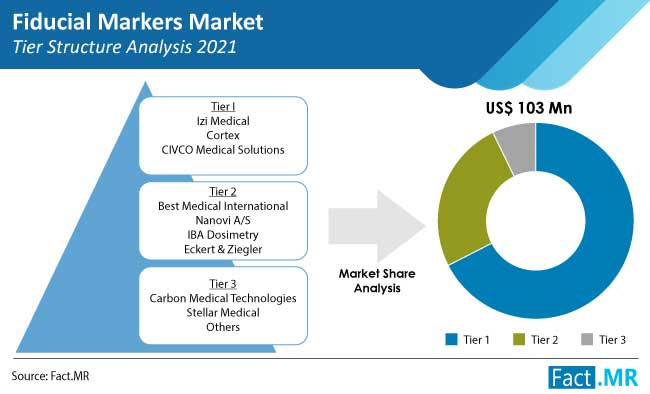 fiducial markers market competition