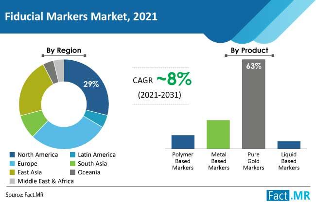 fiducial markers market region