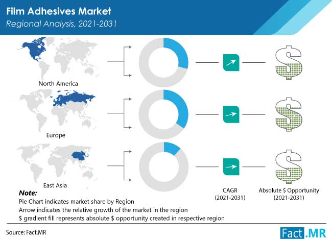 film adhesives market by FactMR