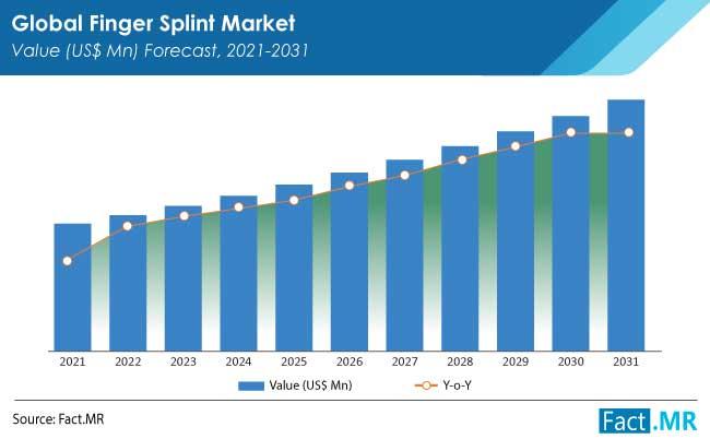 finger splint market forecasts