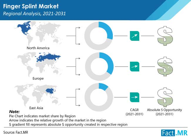 finger splint market region
