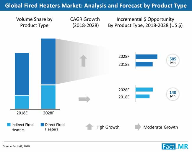 fired heaters market analysis by product type