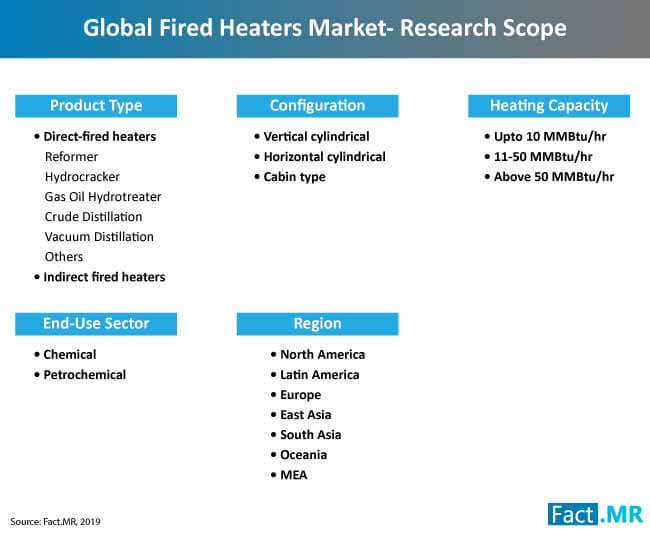 fired heaters market research scope
