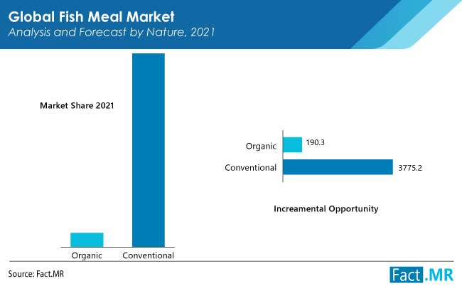 Fish meal market nature analysis and forecast by nature by Fact.MR