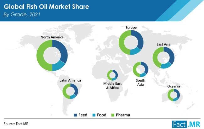 fish oil market by FactMR