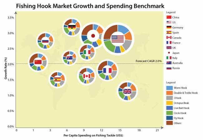 fishing hooks market
