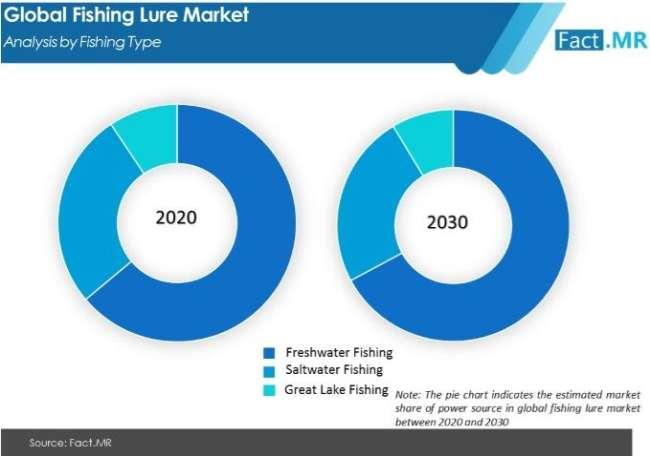 fishing lure market analysis by fishing type