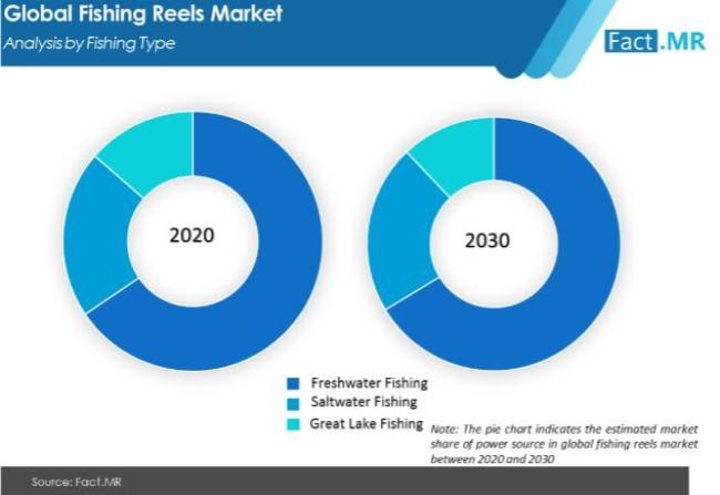 fishing reels market analysis by fishing type