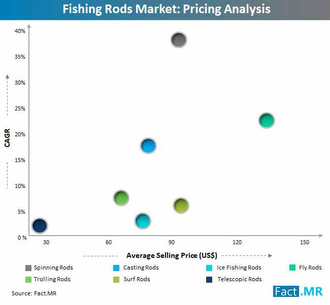 fishing rods market pricing analysis