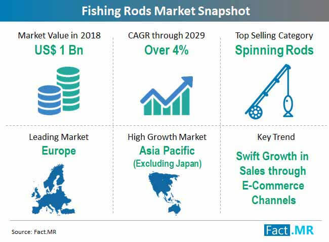 fishing rods market snapshot