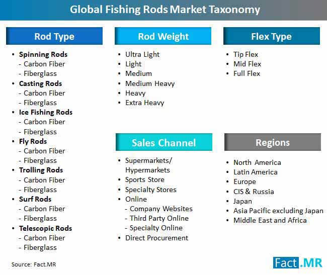 fishing rods market taxonomy