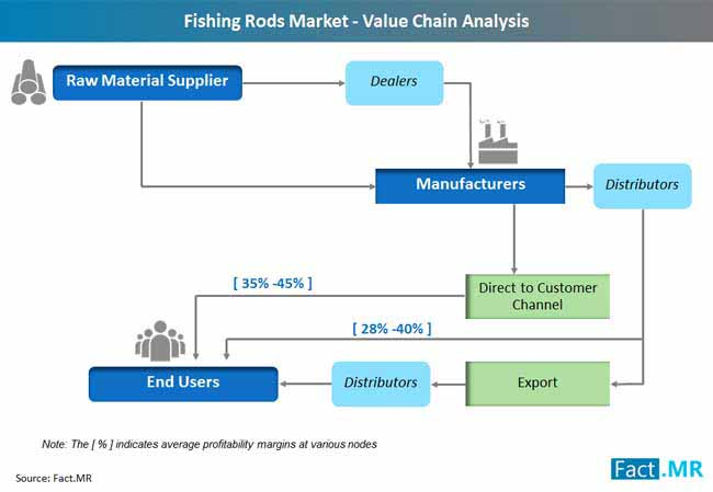 fishing rods market value chain analysis