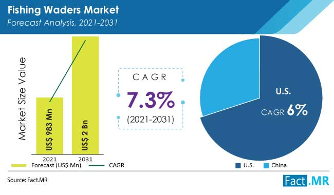 Fishing wader market forecast analysis by Fact.MR