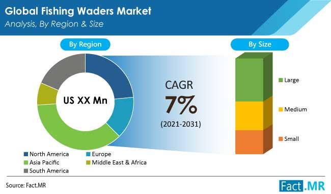 fishing waders market region