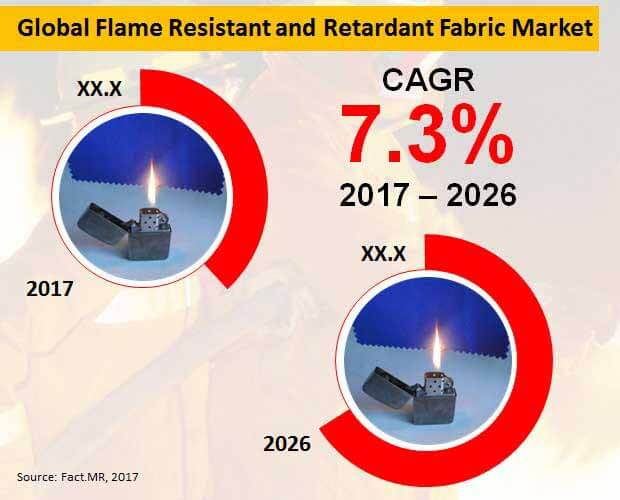 flame resistant and retardant fabric market