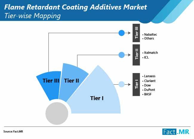 flame retardant coating additives market 01