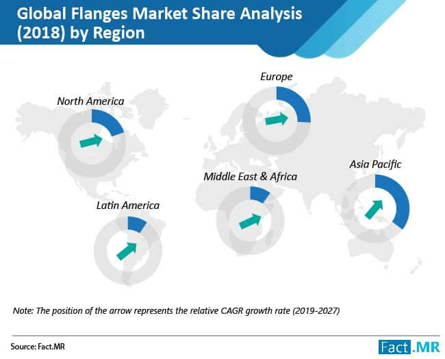 flanges market share analysis