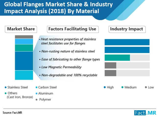 flanges market share industry impact analysis