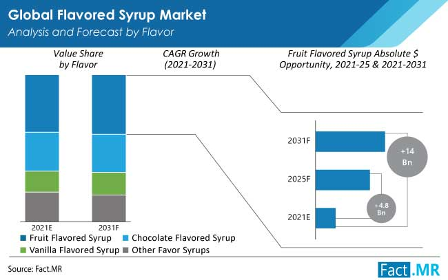 flavored syrup market flavor by FactMR
