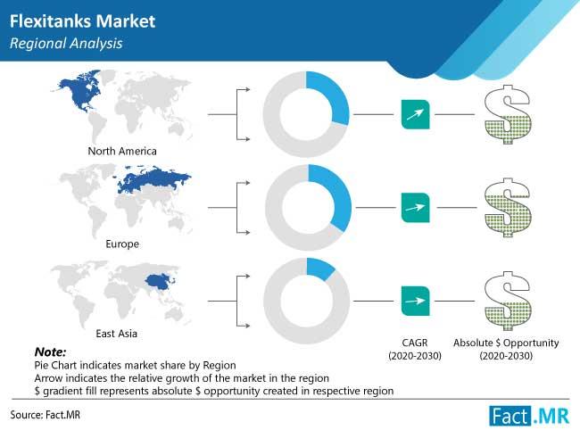 flexitanks market