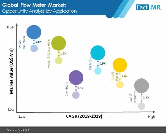 flow meter market image 1