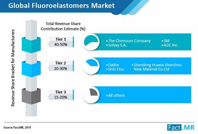 fluoroelastomers market 01