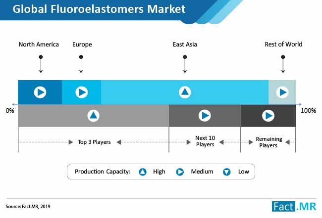 fluoroelastomers market 02