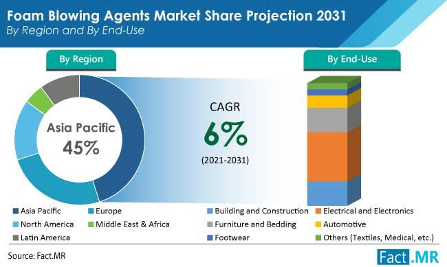 foam blowing agents market region