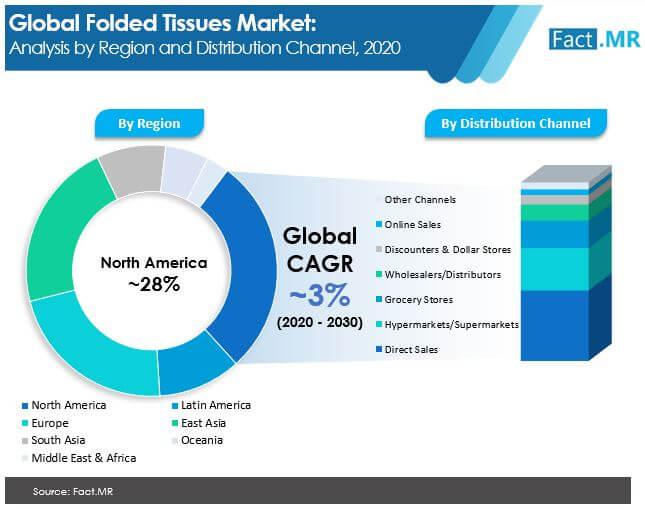 folded tissues  market 01