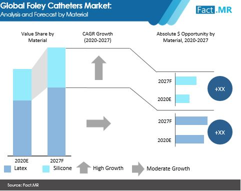 foley catheters market analysis and forecast by material