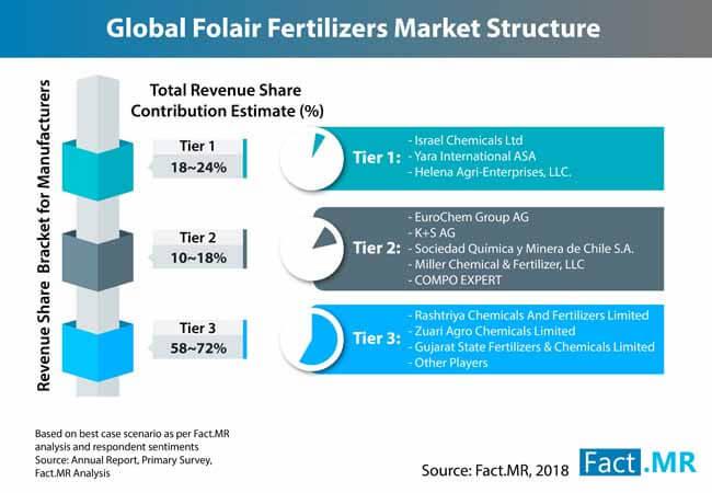 foliar fertilizer market 0