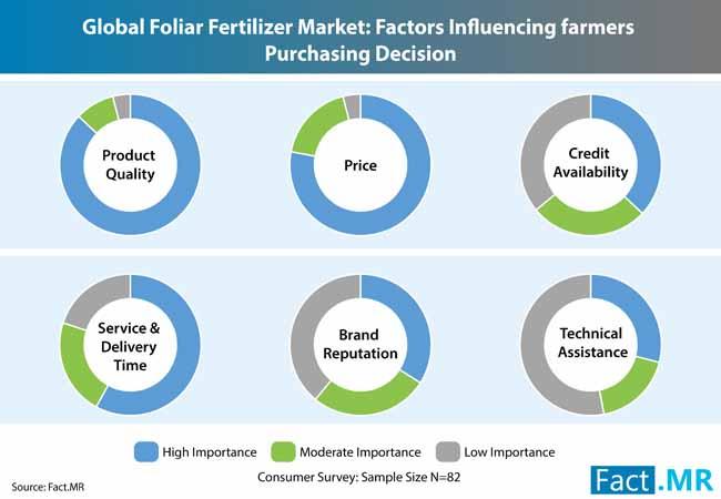 foliar fertilizer market 1