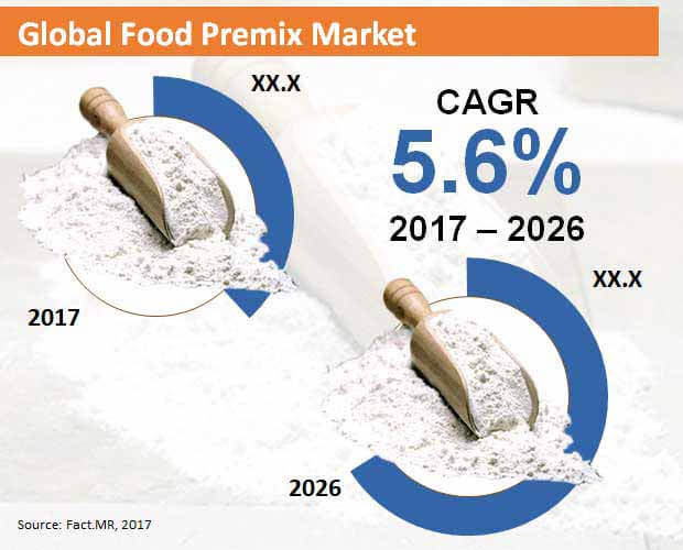 food premix market
